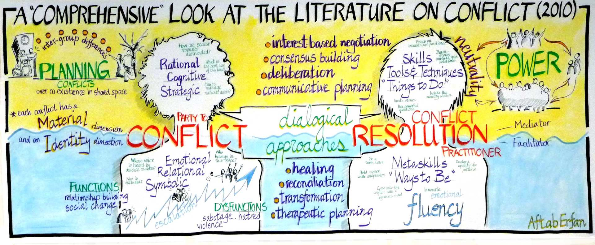 conflict and resolution in literature